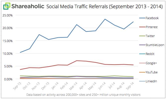 Facebook è sempre la prima fonte di traffico tra i Social